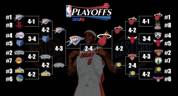 Плей-офф НБА 2013
